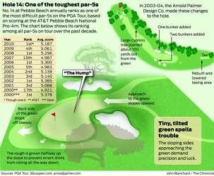 Pebble Beach's 14th hole is pure evil - SFGate