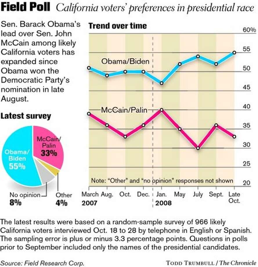 Poll predicts Obama landslide in California - SFGate