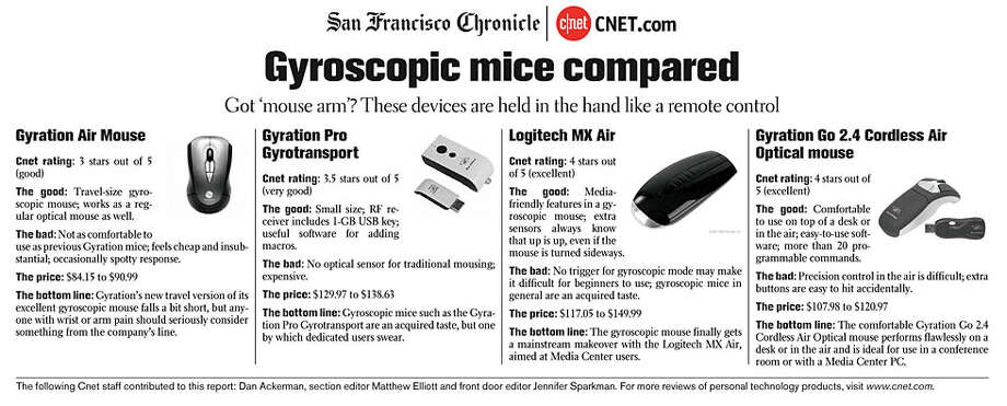 Gyroscopic mice compared (Courtesy of CNET)