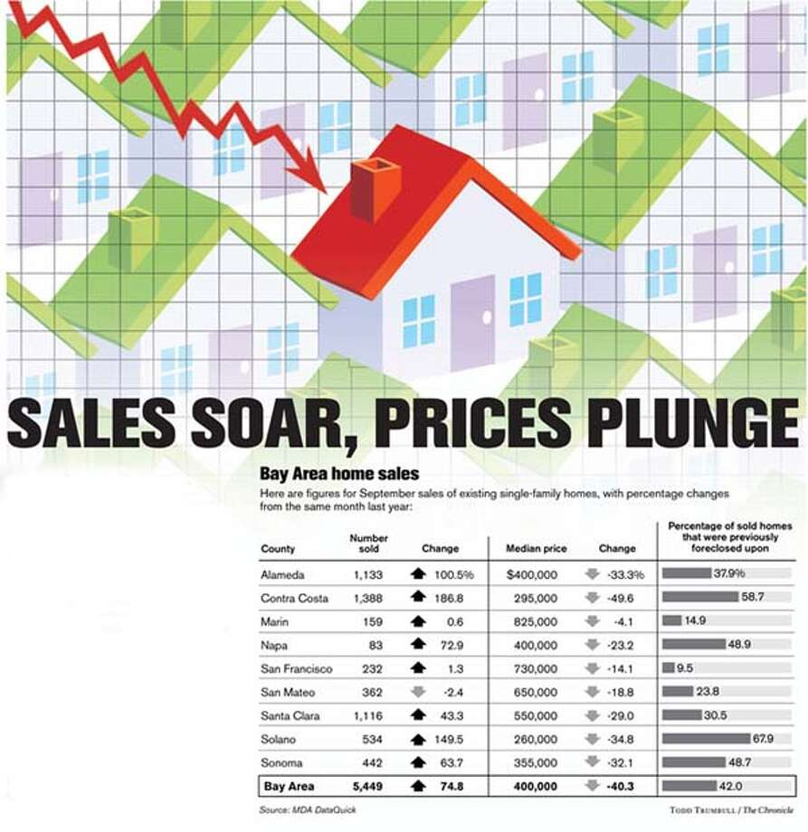 Sales Soar, Prices Plunge (The Chronicle / Todd Trumbull)