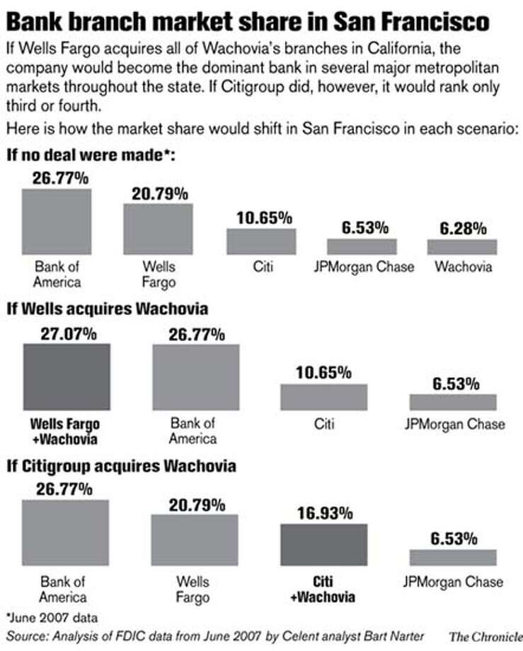 Bank branch market share in San Francisco. (The Chronicle)