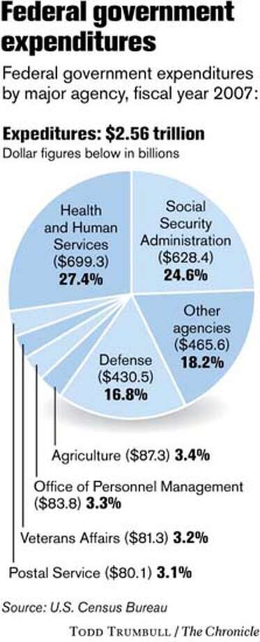 Federal government expenditures (Todd Trumbull / The Chronicle)