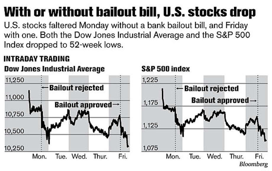 With or without bailout bill, U.S. stocks drop (Bloomberg Graphic)