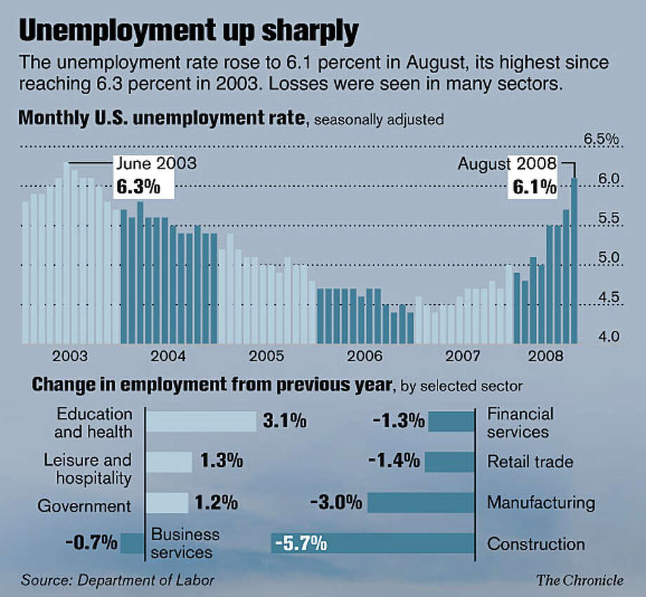 Unemployment up sharply (Chronicle Graphic)
