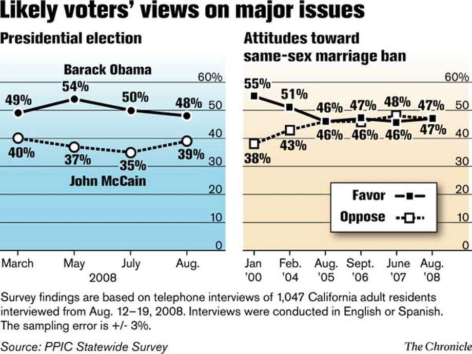 Likely voters' views on major issues (Chronicle Graphic)