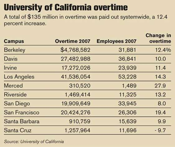 University of California overtime (Chronicle Graphic)