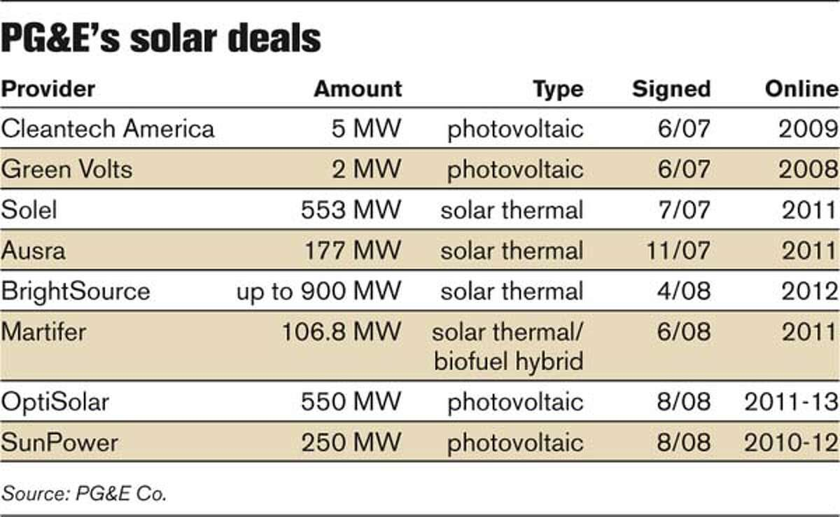 PG&E's solar deals (Chronicle Graphic)