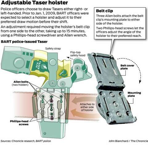 Position of Mehserle's Taser holster may be key - SFGate on