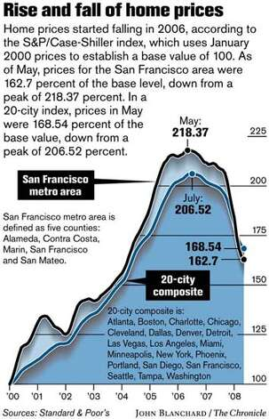 Rise and fall of home prices. Chronicle graphic by John Blanchard