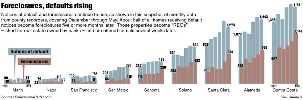 How to buy a foreclosed home - SFGate