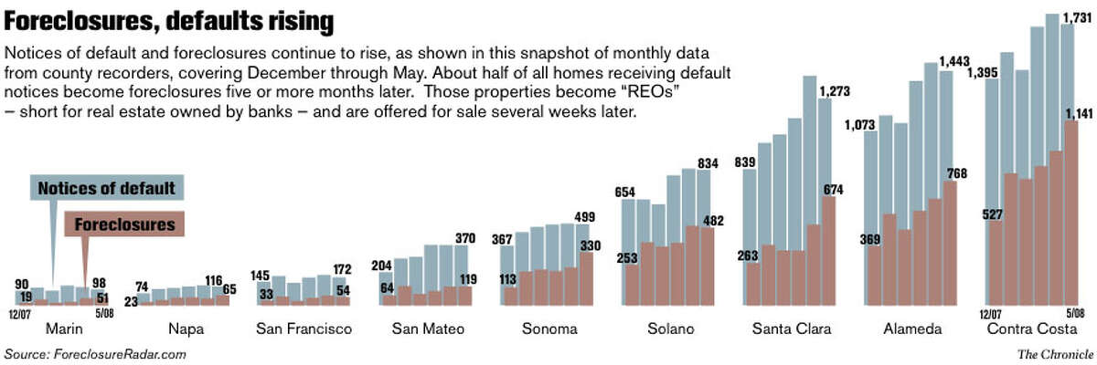 Foreclosures, defaults rising. Chronicle Graphic