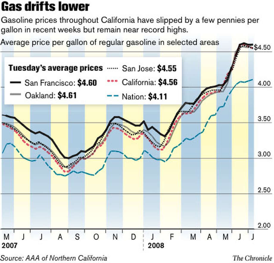 Gas drifts lower. Chronicle Graphic