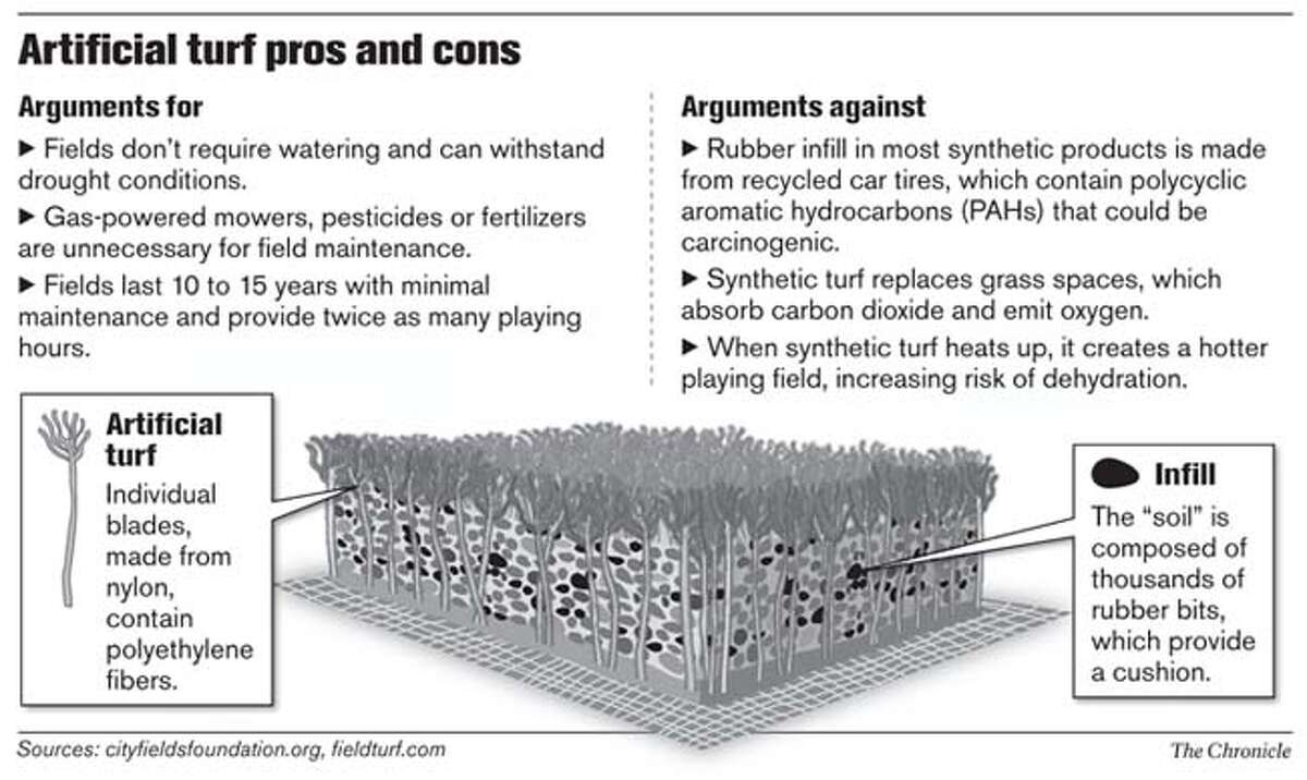 Artificial turf pros and cons. Chronicle Graphic