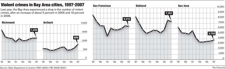Violent crimes in Bay Area cities, 1997-2007. Chronicle Graphic