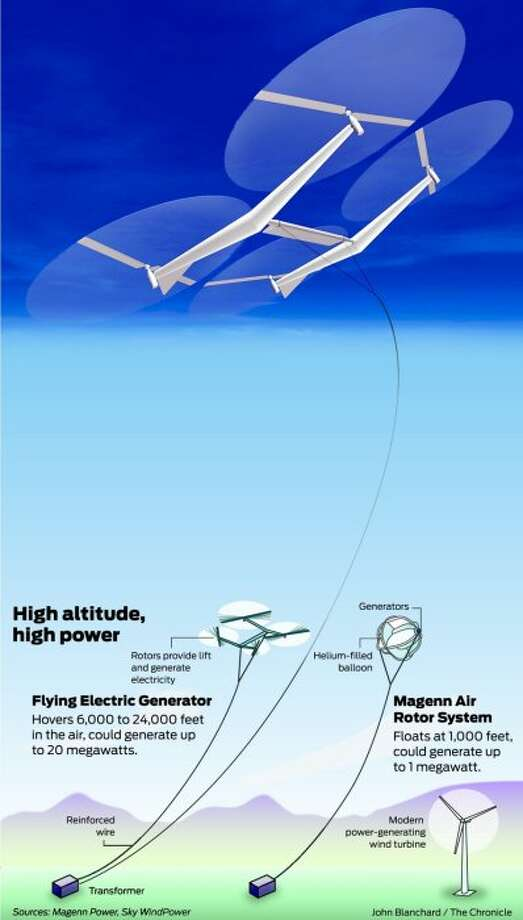 Inventors' high-flying kites harness wind power - SFGate