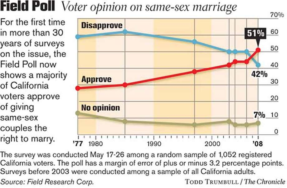 Field Poll / Voter opinion on same-sex marriage. Chronicle graphic by Todd Trumbull