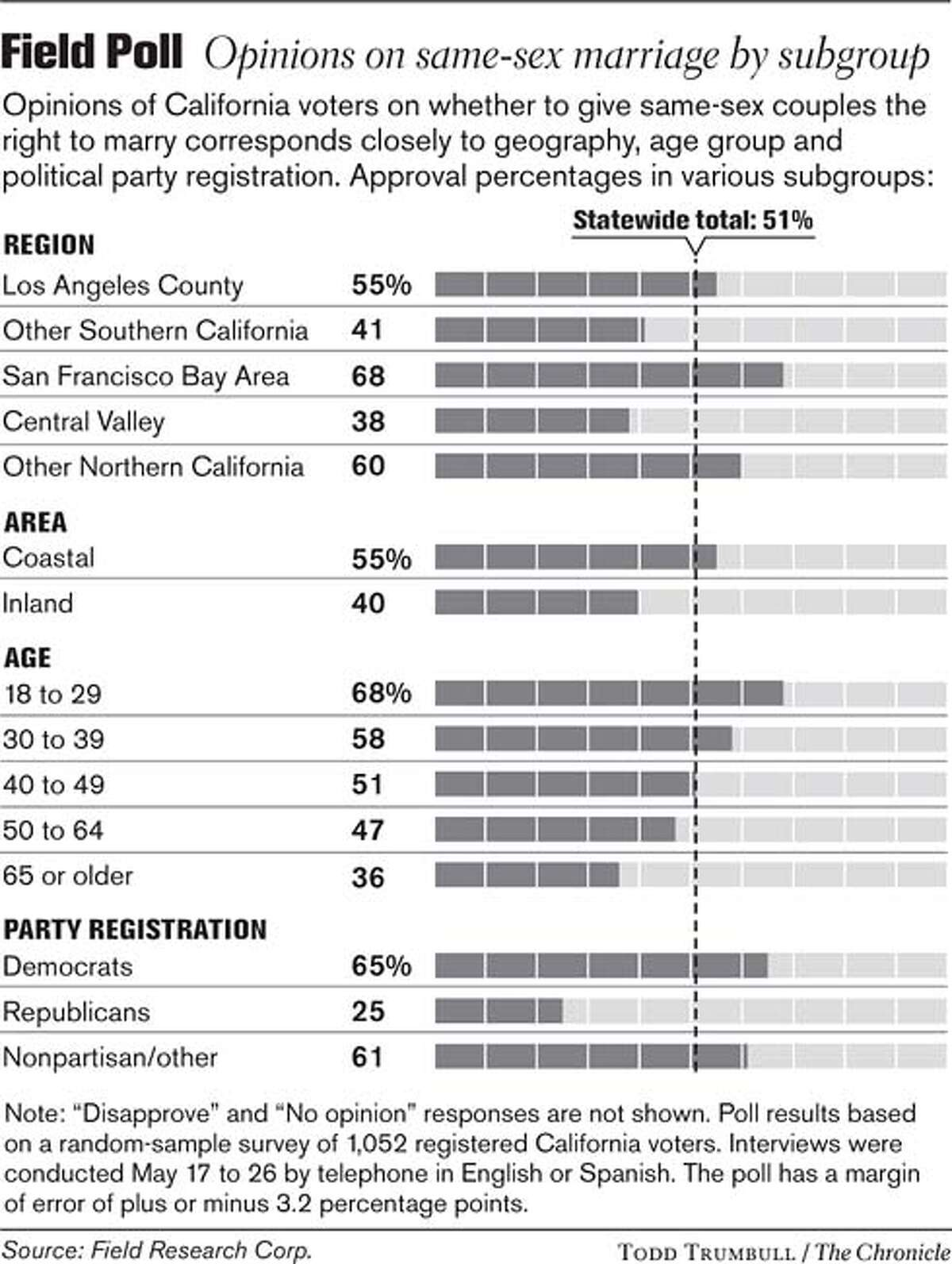 Field Poll / Opinions on same-sex marriage by subgroup. Chronicle graphic by Todd Trumbull