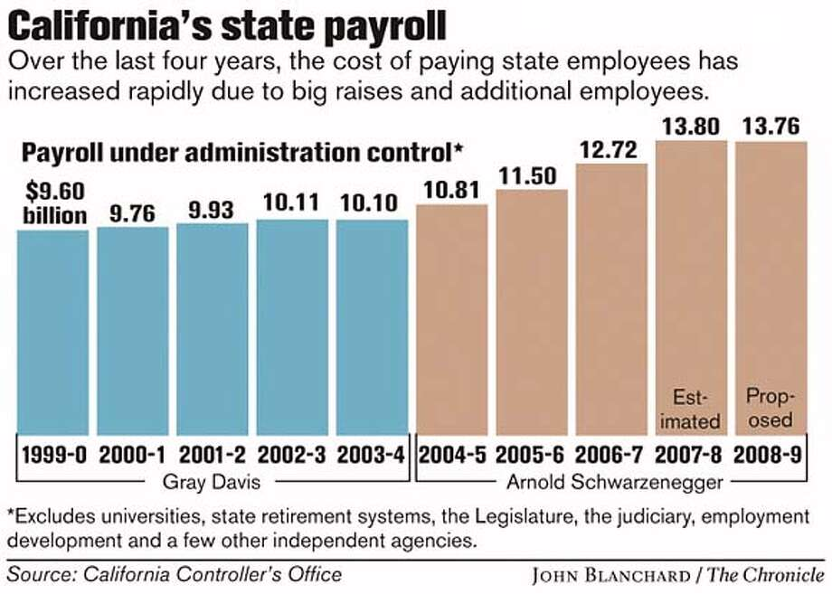 California's state payroll. Chronicle graphic by John Blanchard