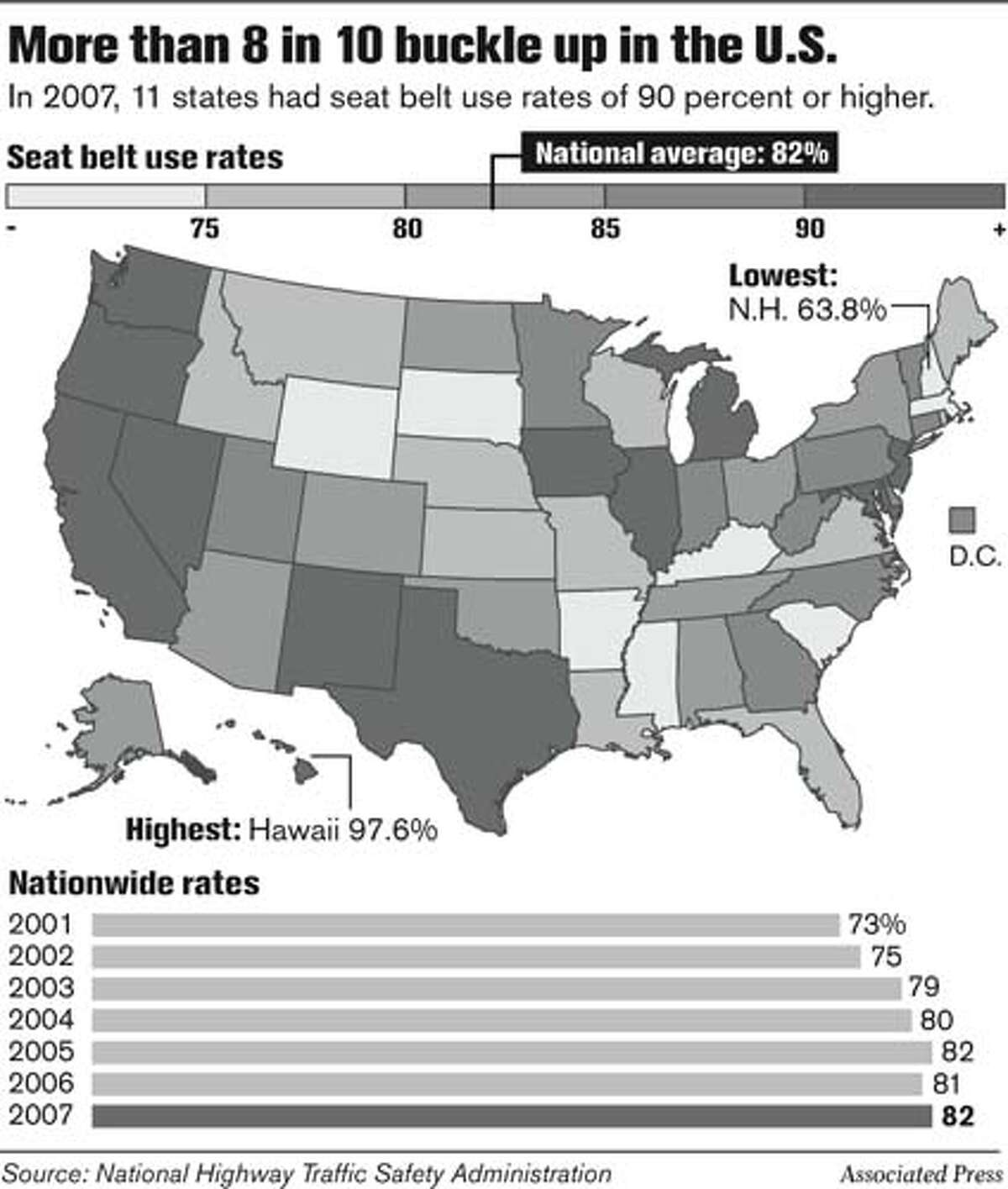 More than 8 in 10 buckle up in the U.S. Associated Press Graphic