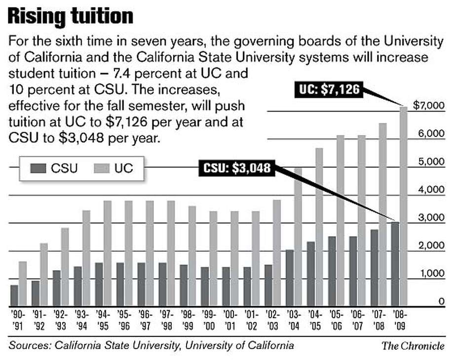 Rising tuition. Chronicle Graphic