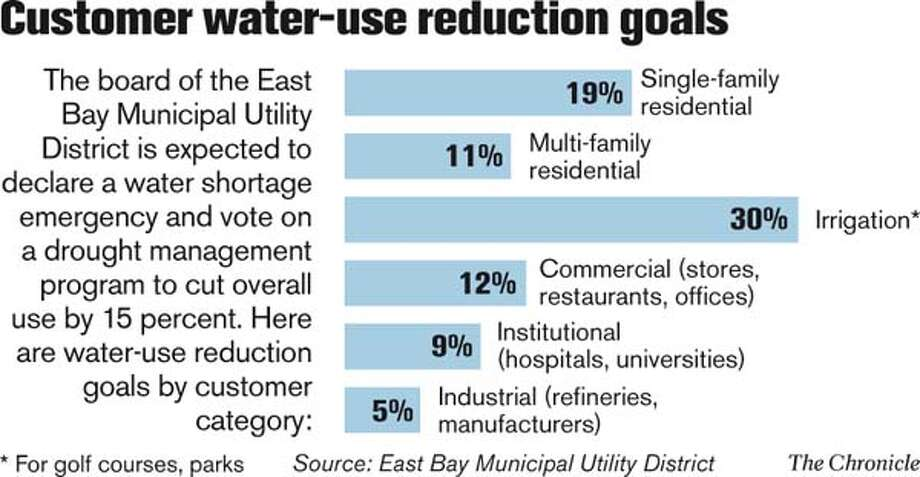 Customer water-use reduction goals. Chronicle Graphic