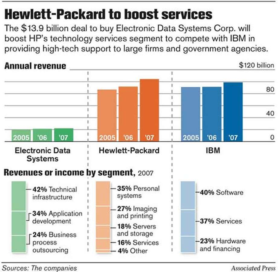 Hewlett-Packard to boost services. Associated Press Graphic