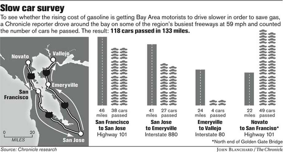 Slow car survey. Chronicle graphic by John Blanchard