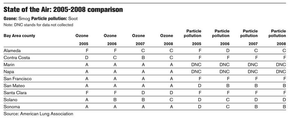 State of the Air: 2005-2008 comparison. Chronicle Graphic