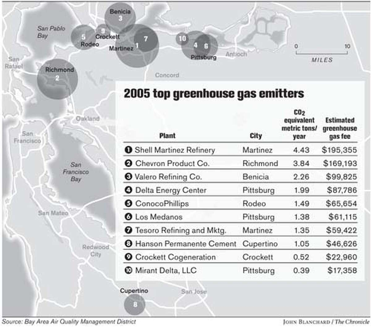 2005 top greenhouse gas emitters. Chronicle graphic by John Blanchard
