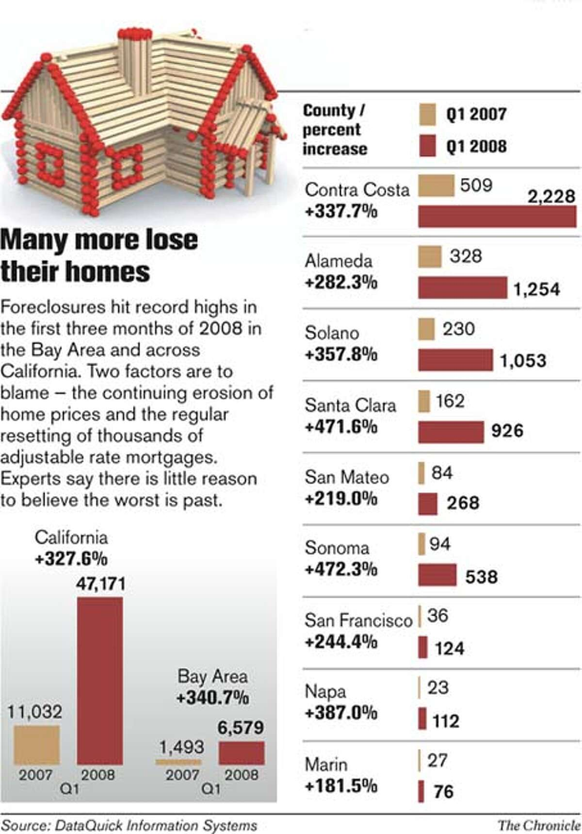 Many more lose their homes. Chronicle Graphic