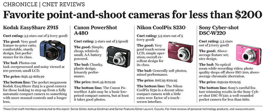 Favorite point-and-shoot cameras for under $200 (Courtesy of CNET)