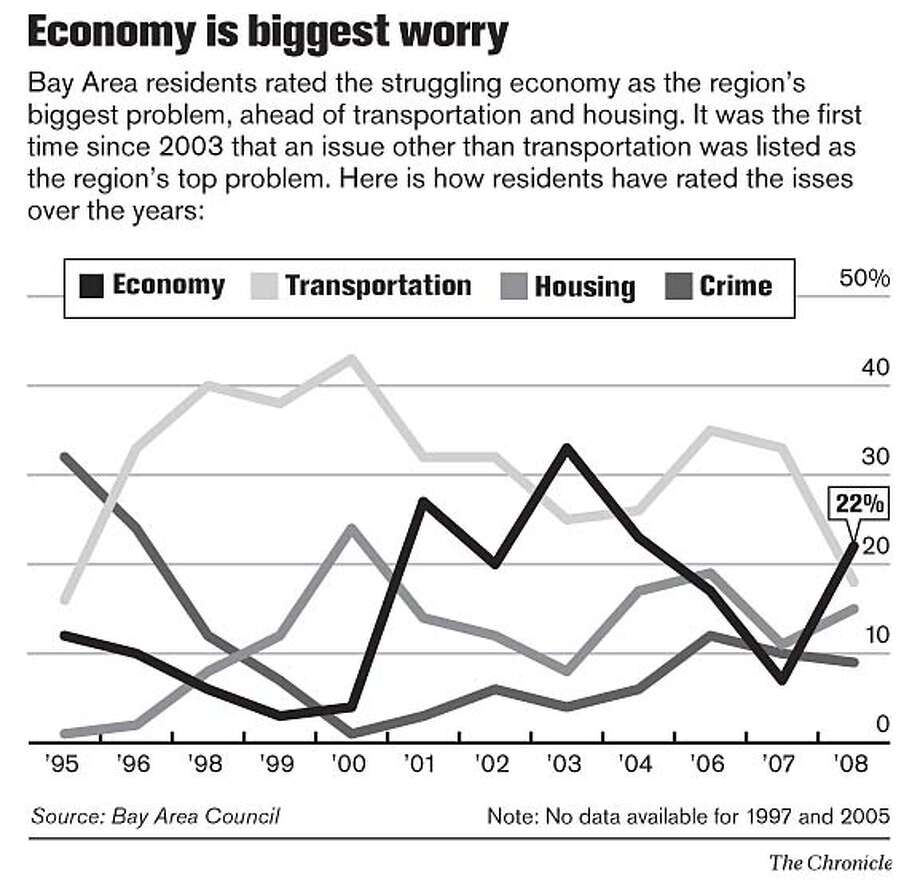Economy is biggest worry. Chronicle Graphic