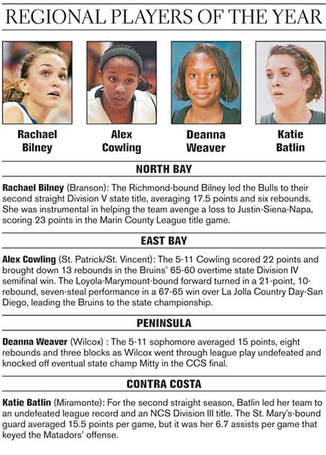 Regional Players of the Year