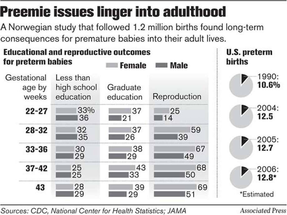 Preemie issues linger into adulthood. Associated Press Graphic