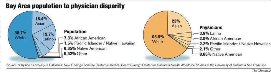 Bay Area population to physician disparity. Chronicle Graphic
