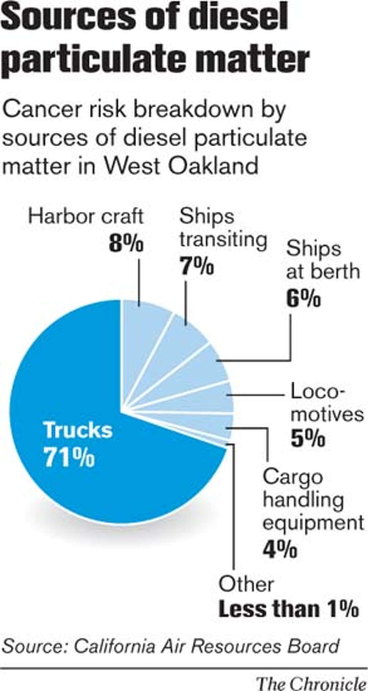 Source of diesel particulate matter. Chronicle Graphic