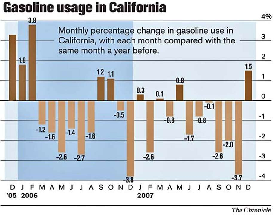 Gasoline usage in California. Chronicle Graphic