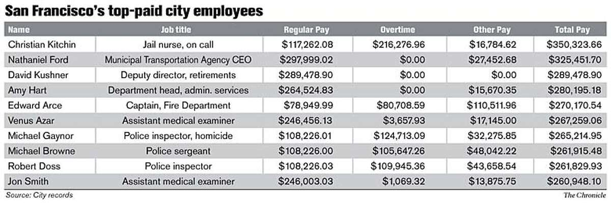 San Francisco's top-paid city employees. Chronicle Graphic
