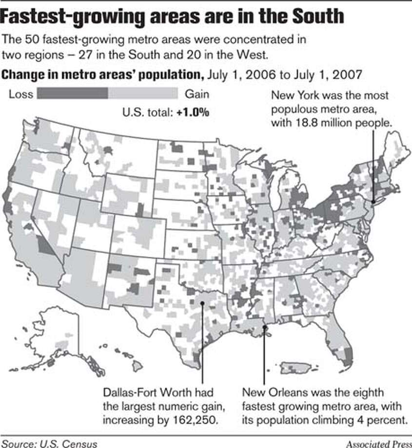 Fastest-growing areas are in the South. Associated Press Graphic