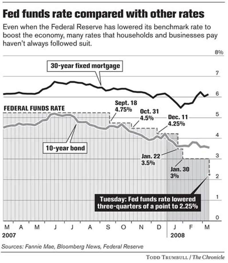Fed funds rate compared with other rates. Chronicle graphic by Todd Trumbull