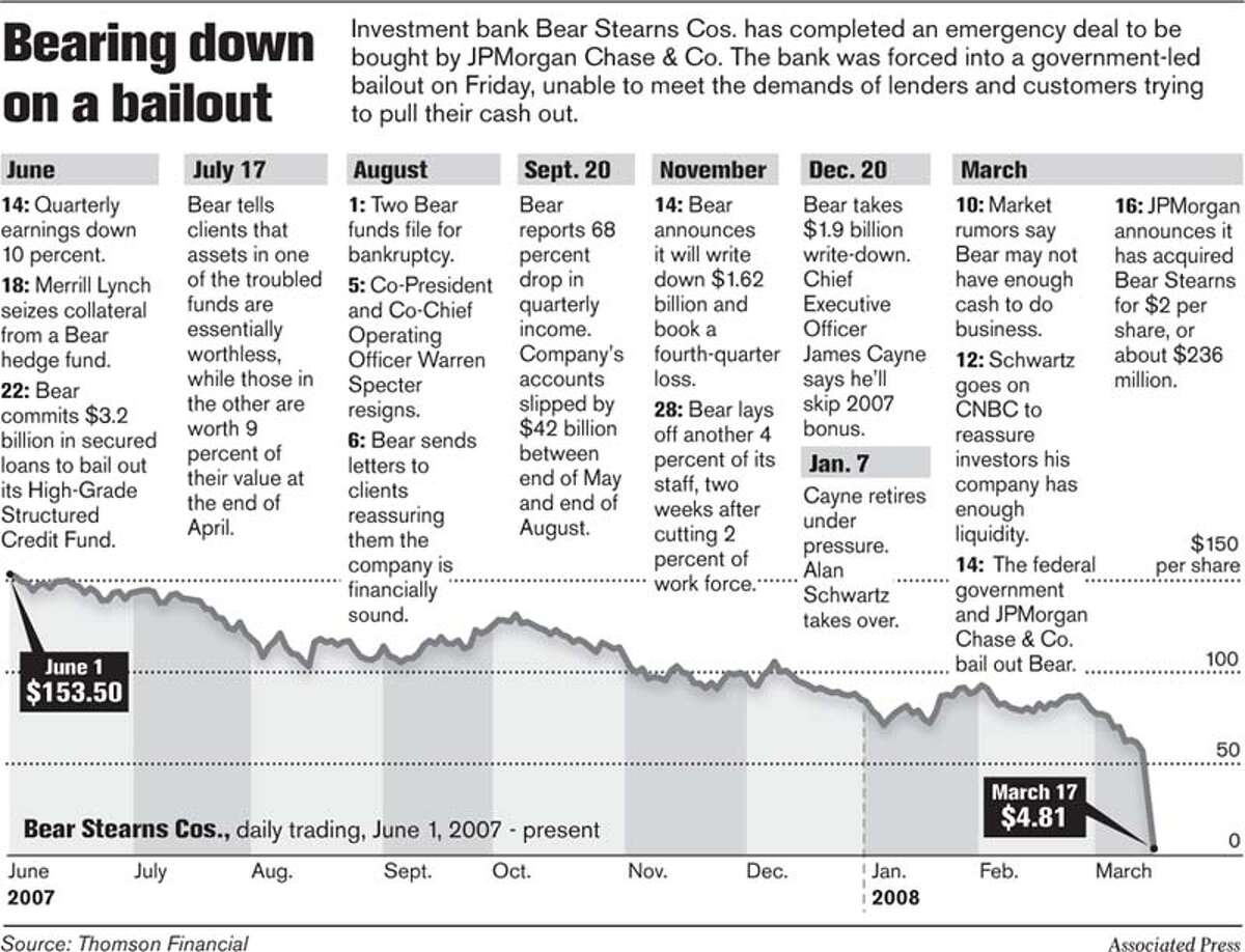 Bearing down on a bailout. Associated Press Graphic