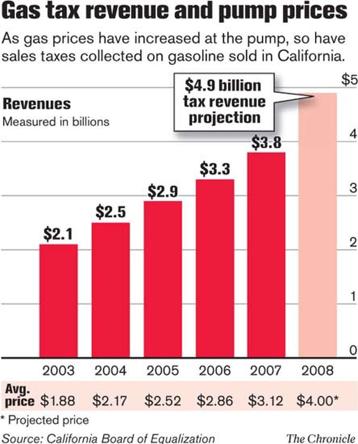 Gas tax revenue and pump prices. Chronicle Graphic