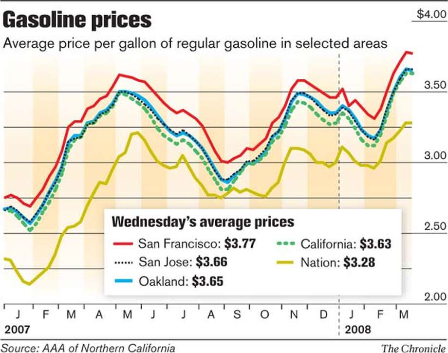 Gasoline Prices. Chronicle Graphic