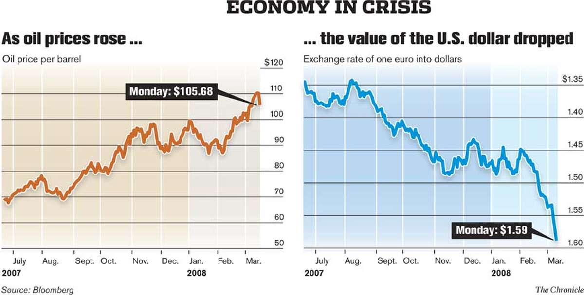 As oil prices rose... the value of the U.S. dollar dropped. Chronicle Graphic