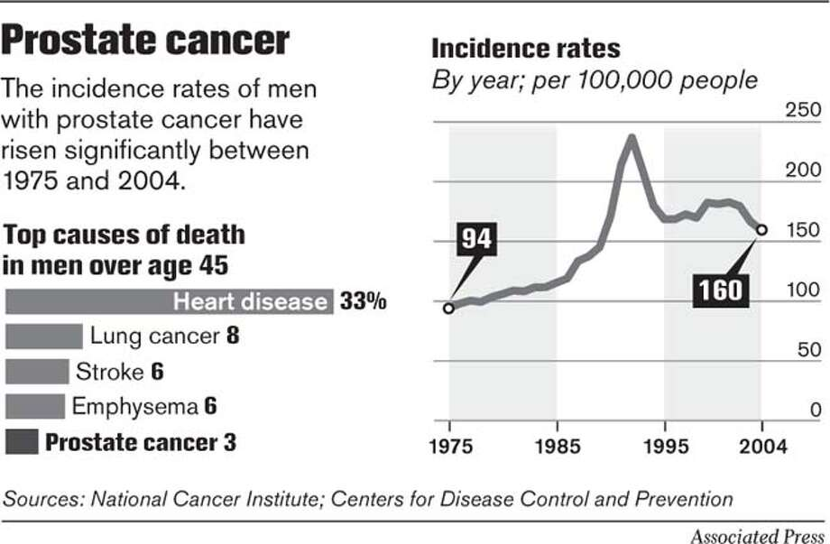 Prostate Cancer. Associated Press Graphic