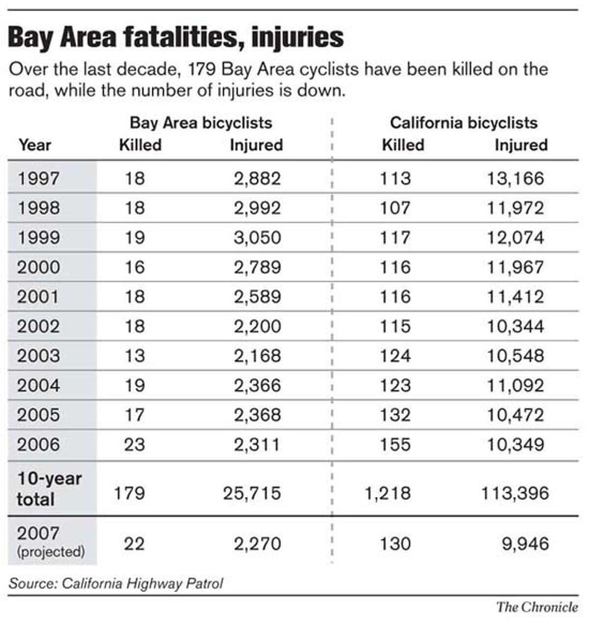 Bay Area fatalities, injuries. Chronicle Graphic
