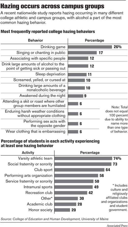 Hazing occurs across campus groups. Associated Press Graphic