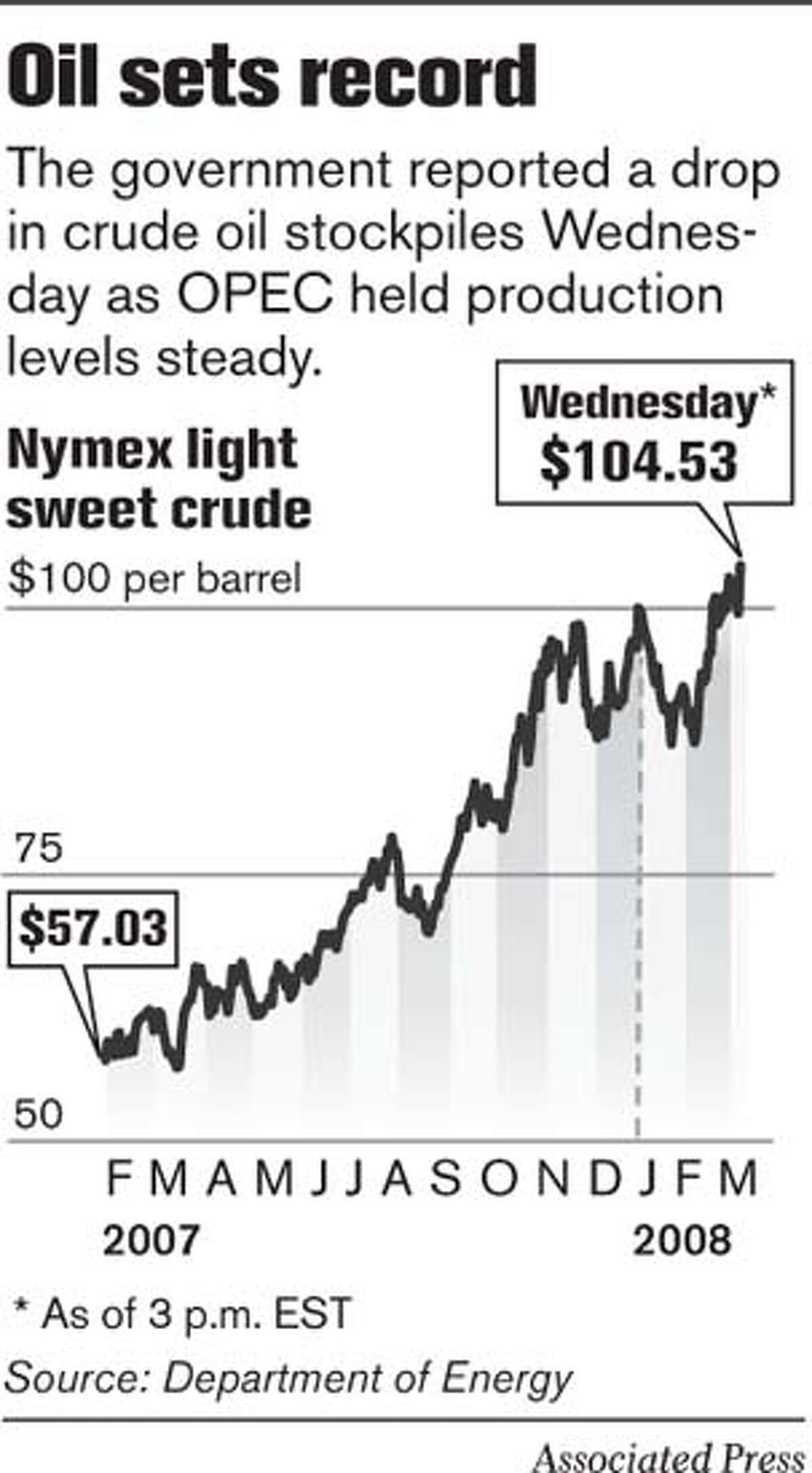 Oil sets record. Associated Press Graphic