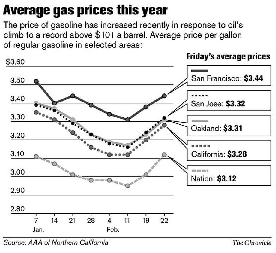 Average gas prices this year. Chronicle Graphic