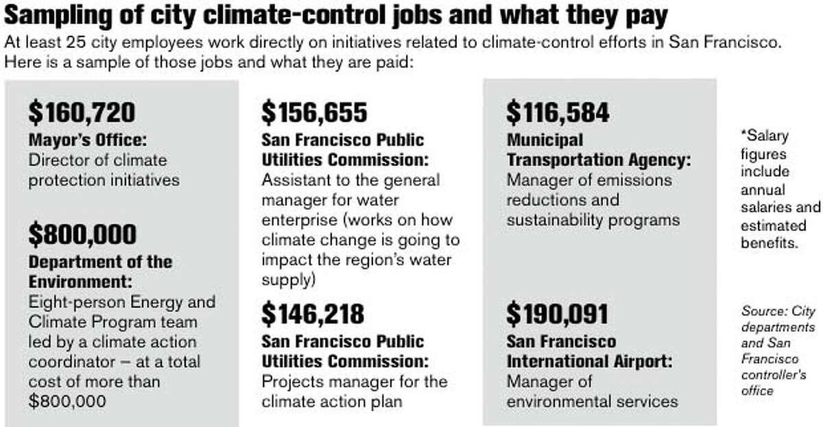 Sampling of City Climate-Control Jobs and What They Pay. Chronicle Graphic